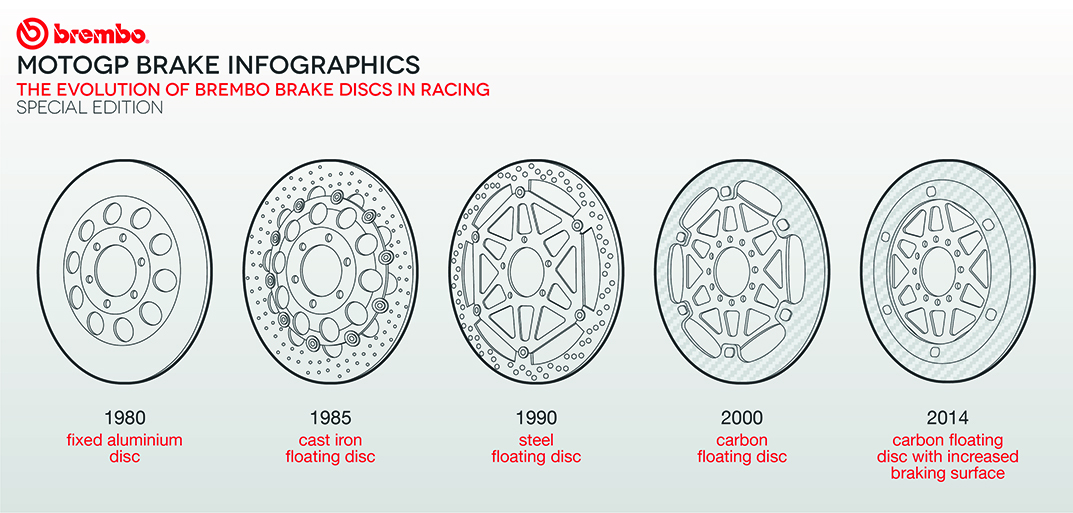 MotoGP Infographics | Brembo - Official Website