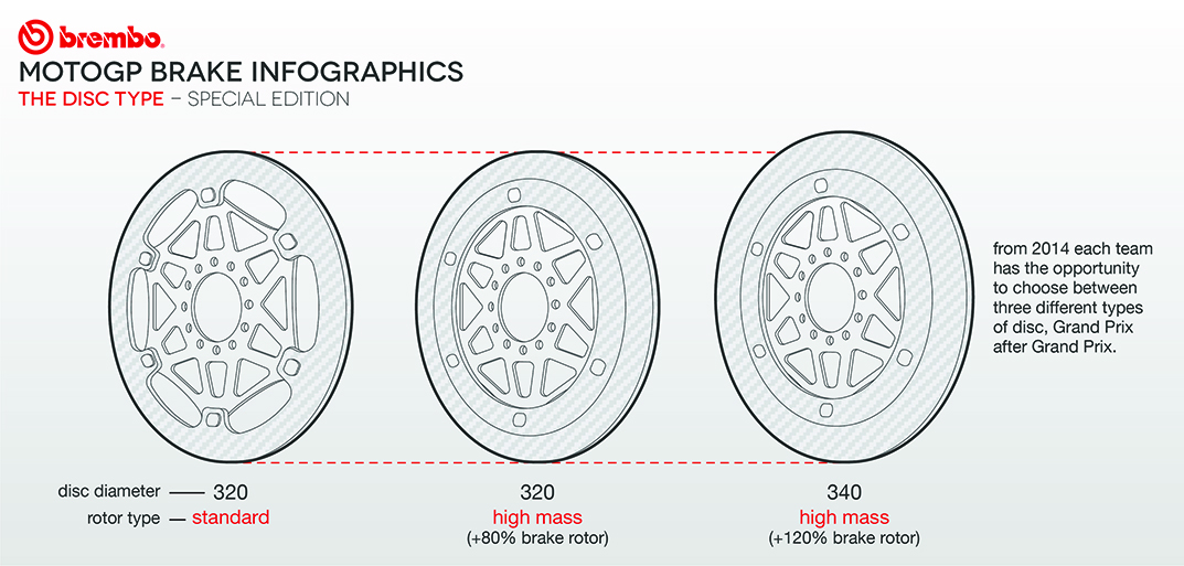Motogp Infographics Brembo Official Website