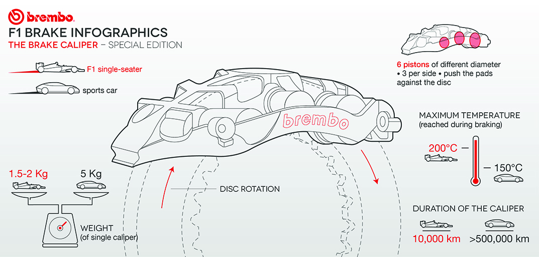 Designing A Brake System