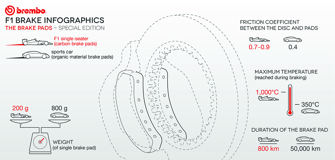 F1 Infographics | Brembo - Official Website