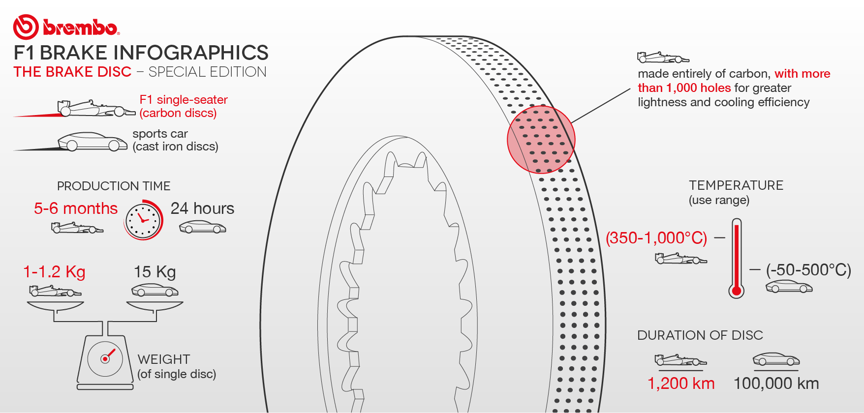 F1 Infographics Brembo Official Website