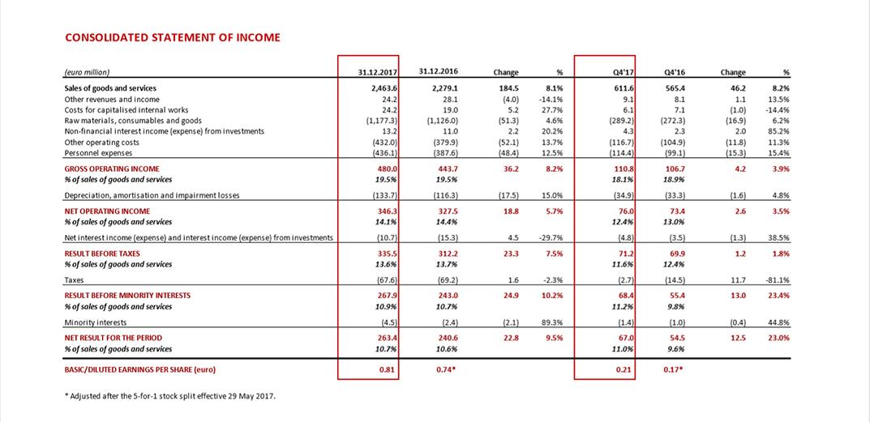 brembo 2017 financial report