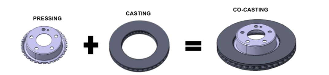 Brembo Brake Disc Co-Casting