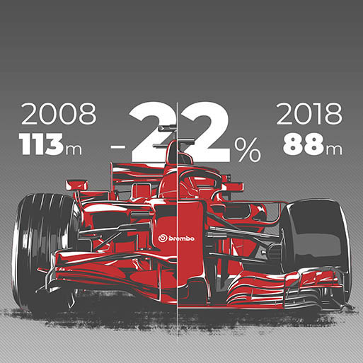 Formula 1 2008 VS  Formula 1 2018 | Brembo - Official Website