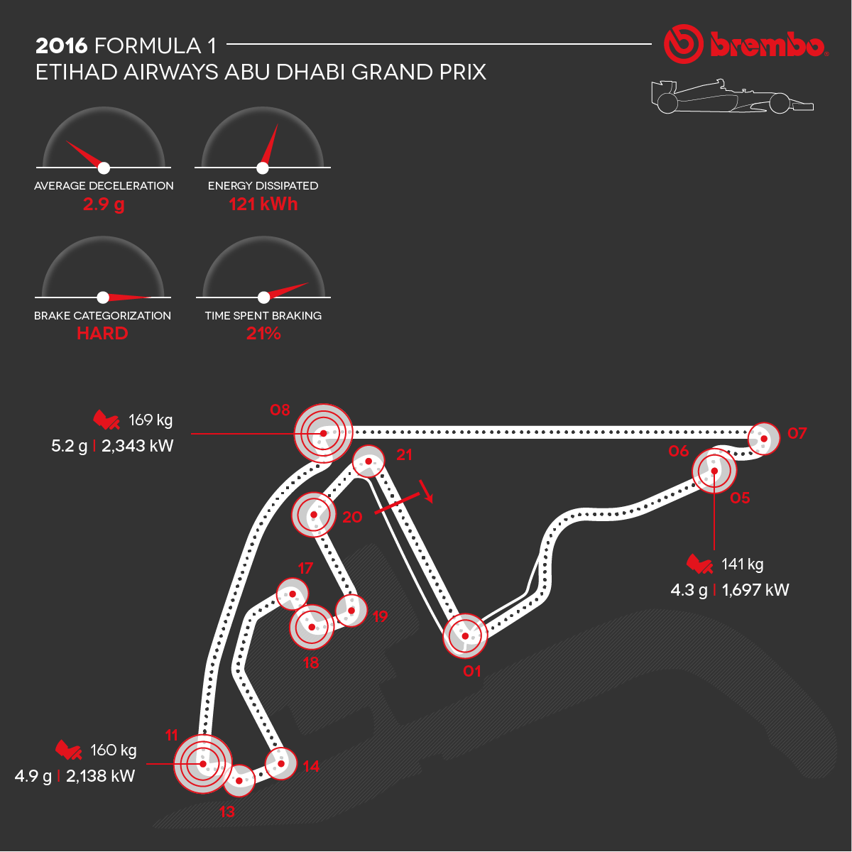 Detailed representation of the 2016 Abu Dhabi circuit with curves detail Brembo