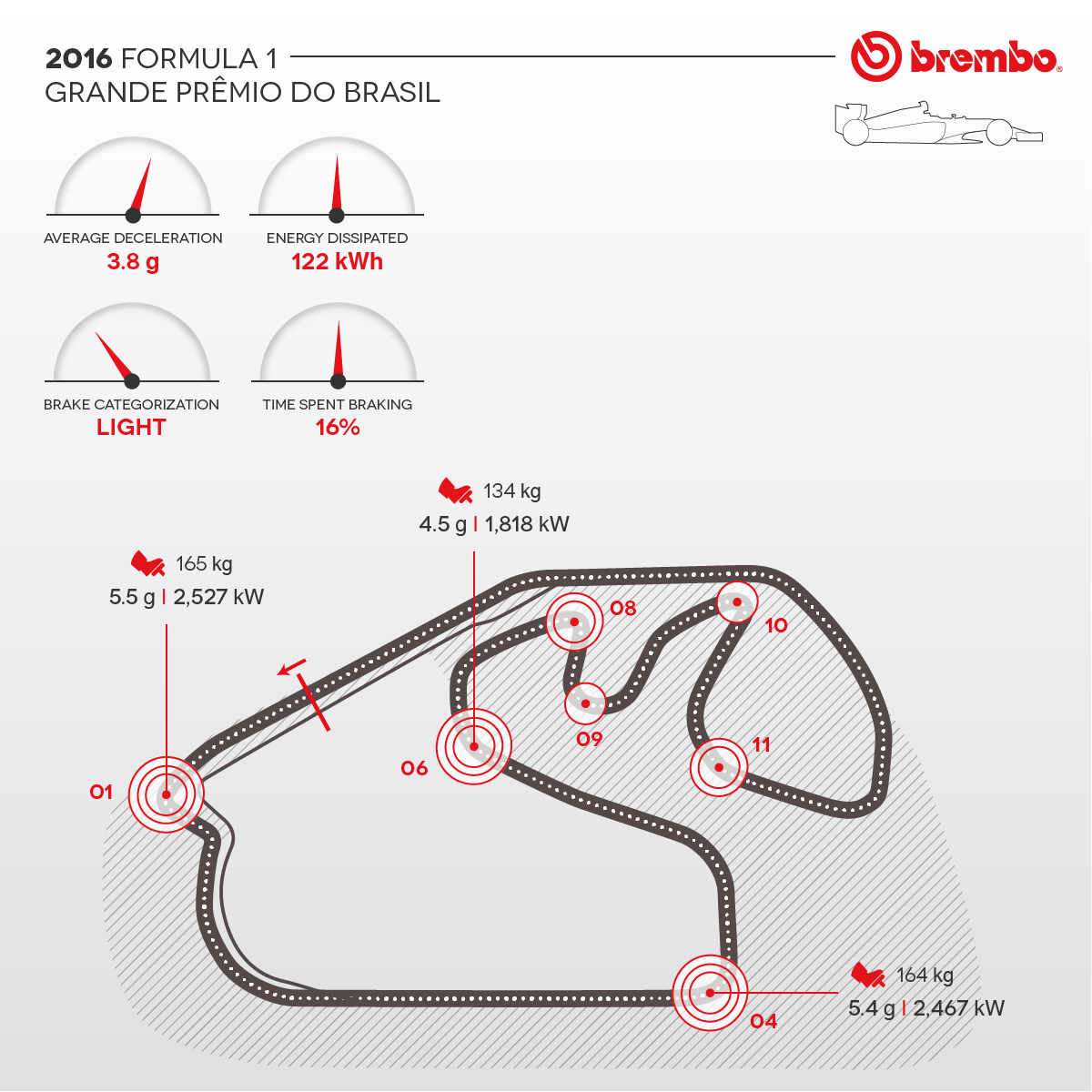 Detailed representation of the 2016 Brazil circuit with curves detail Brembo