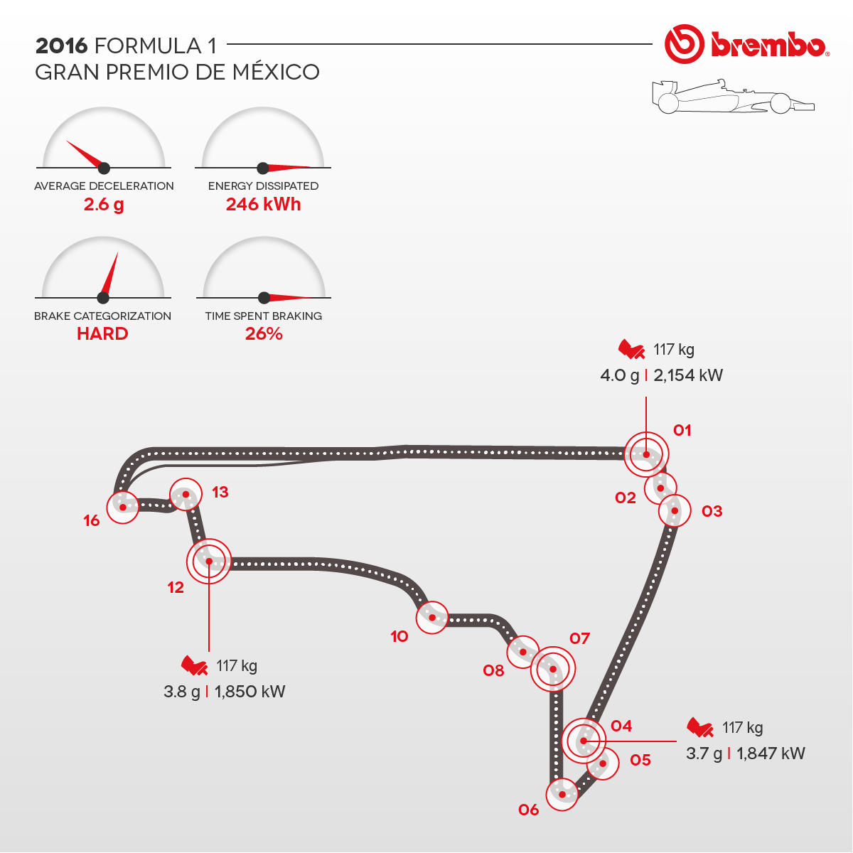 Detailed representation of the 2016 Mexican circuit with curves detail Brembo