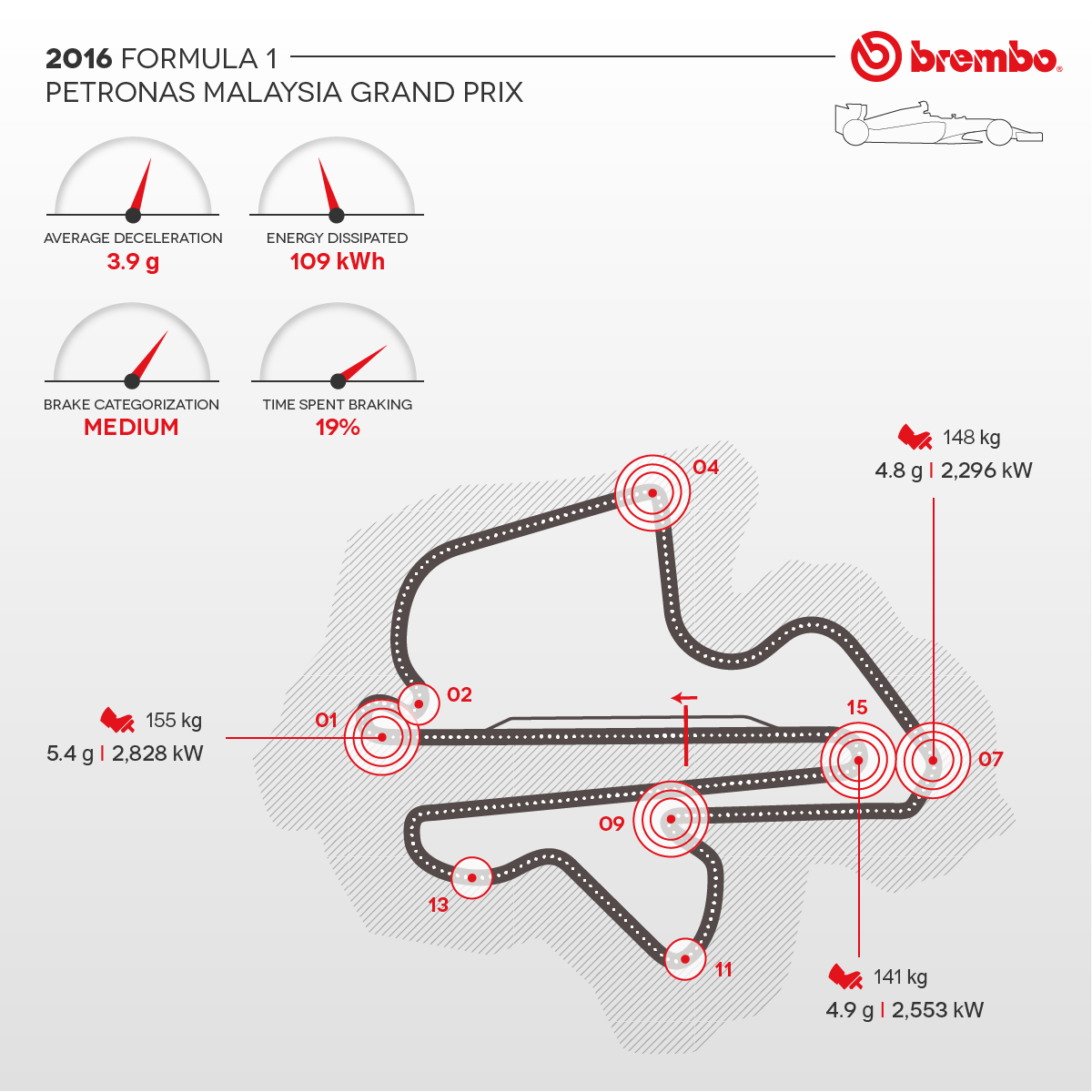 Detailed representation of the 2016 Malaysian circuit with curves detail Brembo