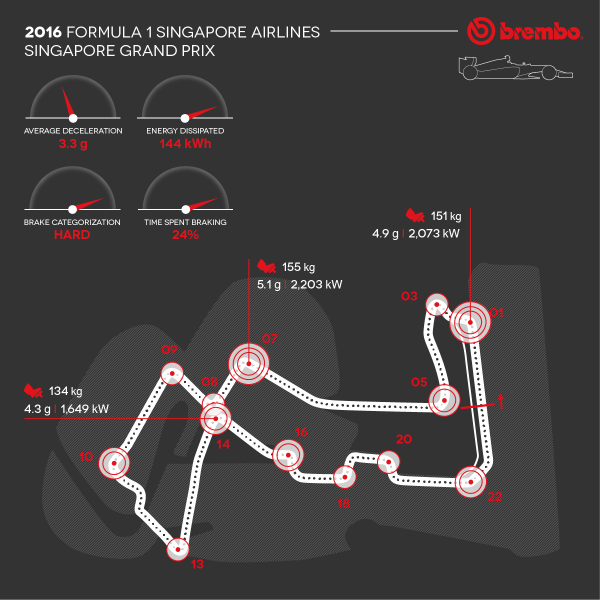 Detailed representation of the 2016 Singapore circuit with curves detail Brembo