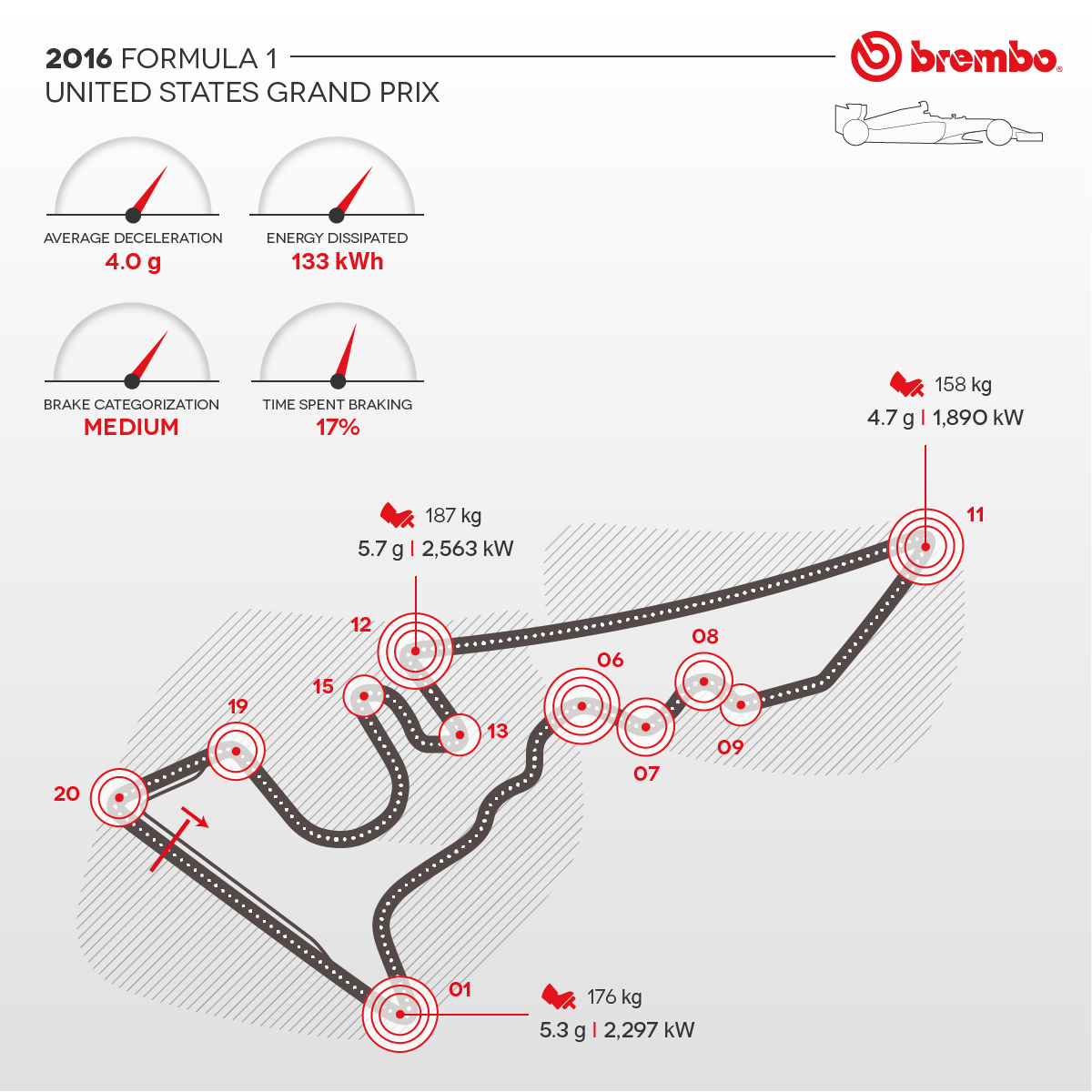 Detailed representation of the 2016 United States GP with curves detail Brembo