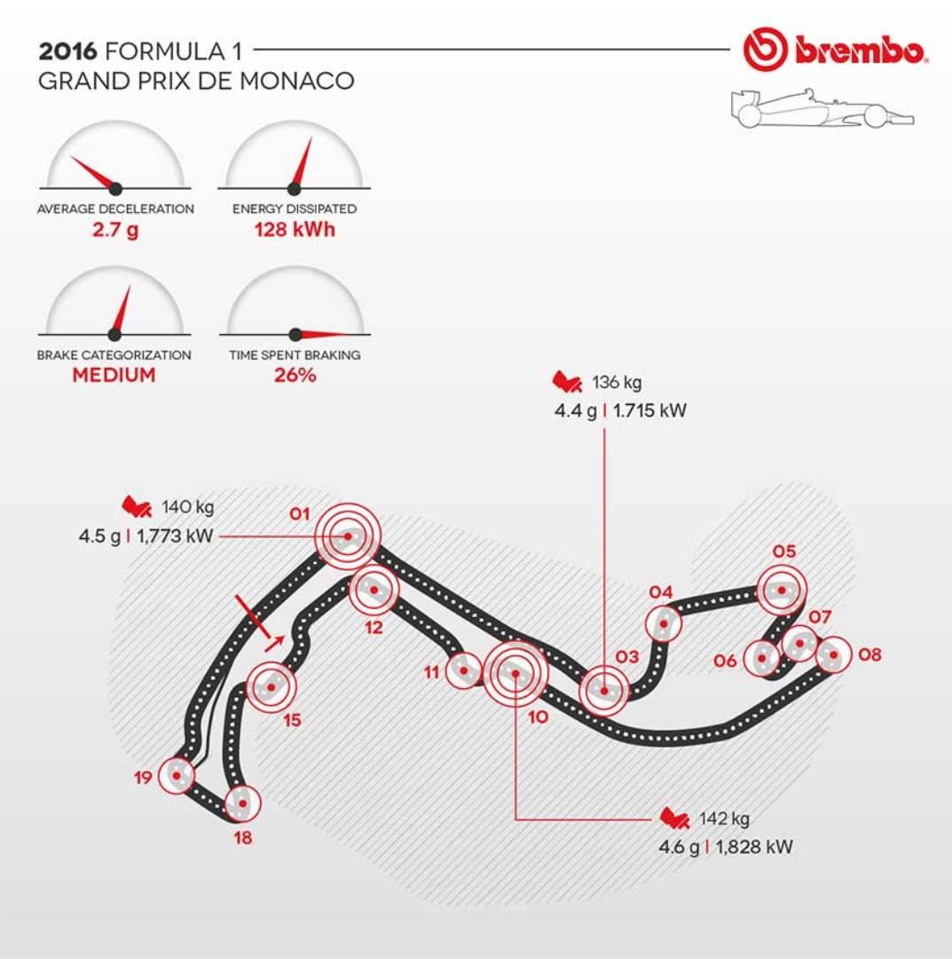 Circuito Monaco : Formula gp di monaco secondo brembo brembo sito ufficiale