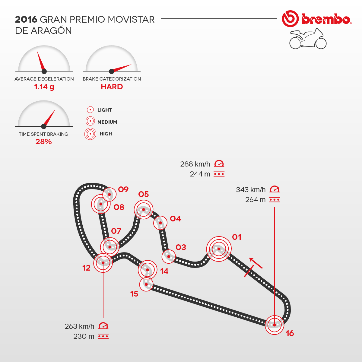 Detailed representation of the 2016 Aragon circuit with curves detail Brembo