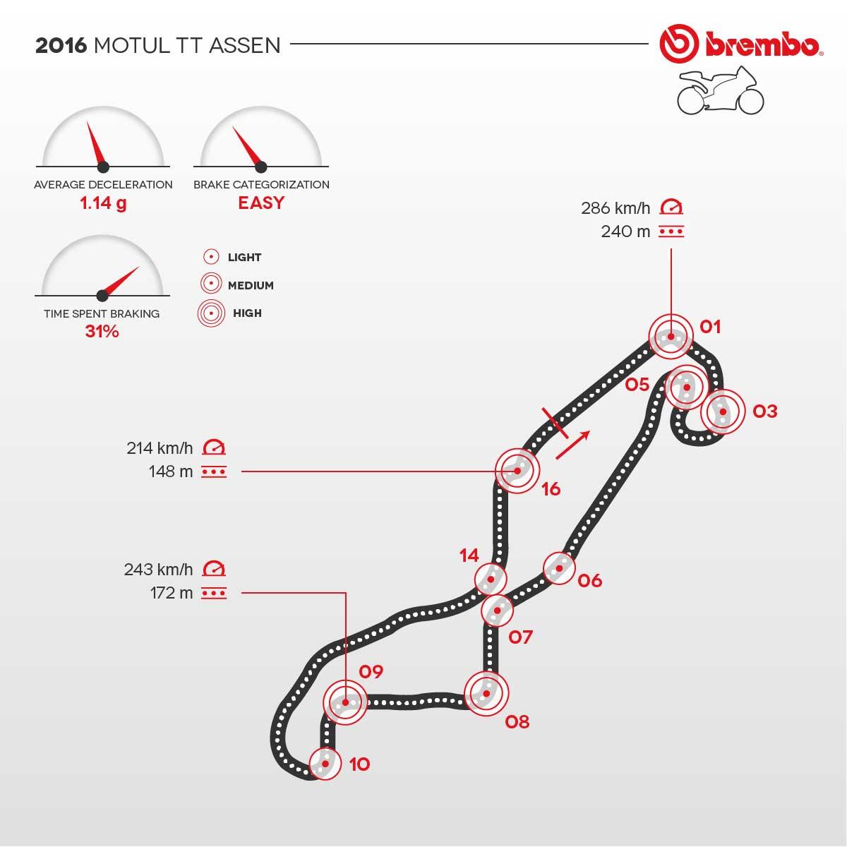 Formula 1 2016: the Dutch MotoGP according to Brembo ...