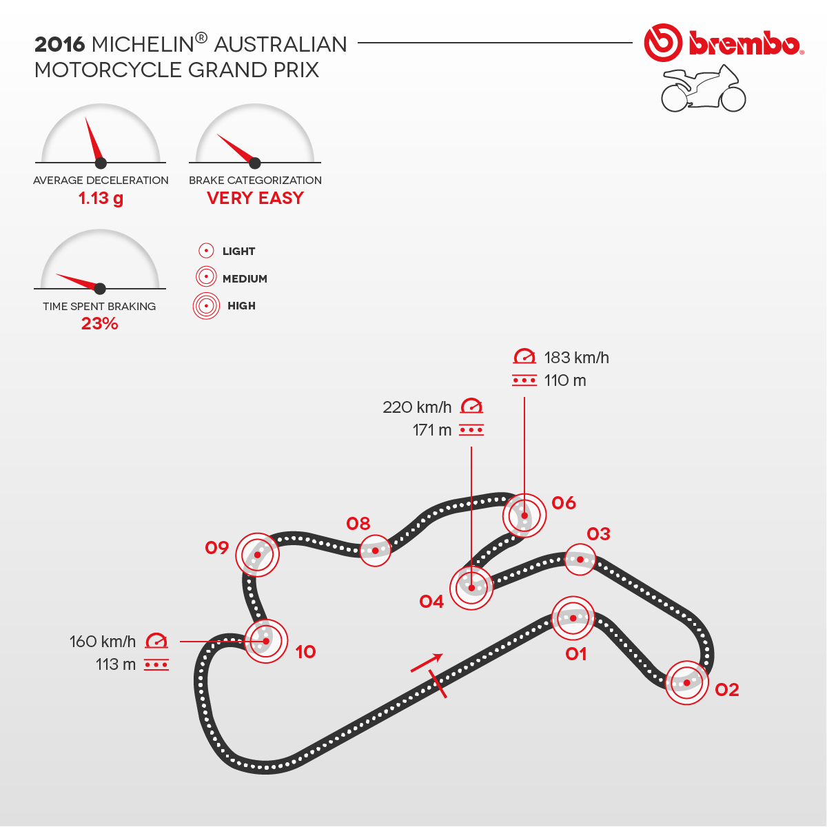 Detailed representation of the 2016 Australian circuit with curves detail Brembo