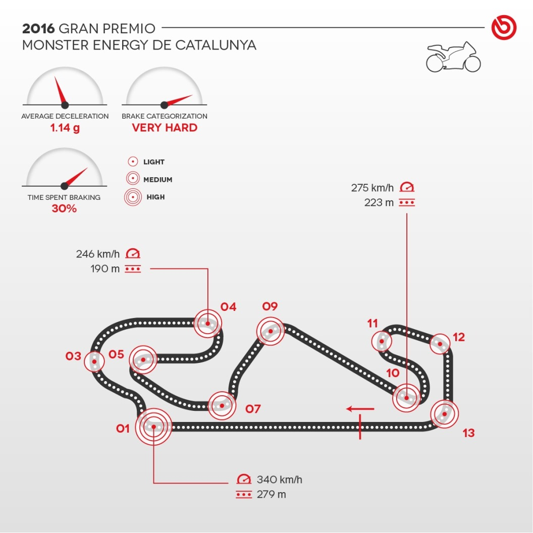 2016 Motogp Barcelona The Gp Of Cataluyna According To Brembo Moto G Circuit Diagram Infografica Del Circuito Di Barcellona Con Dettaglio Curve E Frenate