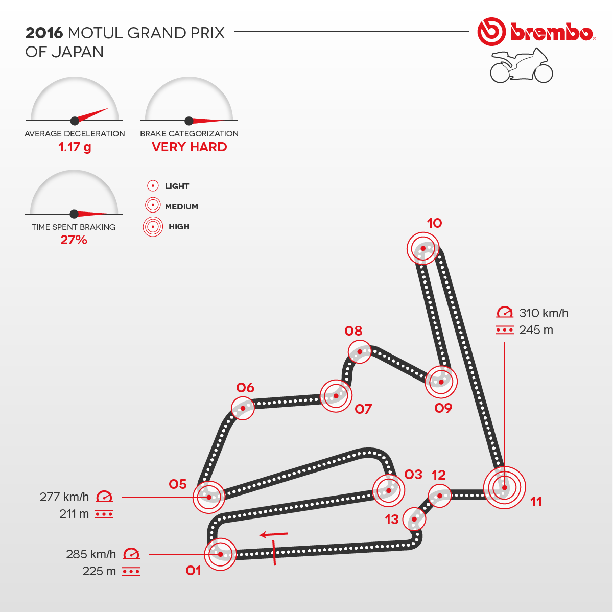 Detailed representation of the 2016 Japanese circuit with curves detail Brembo