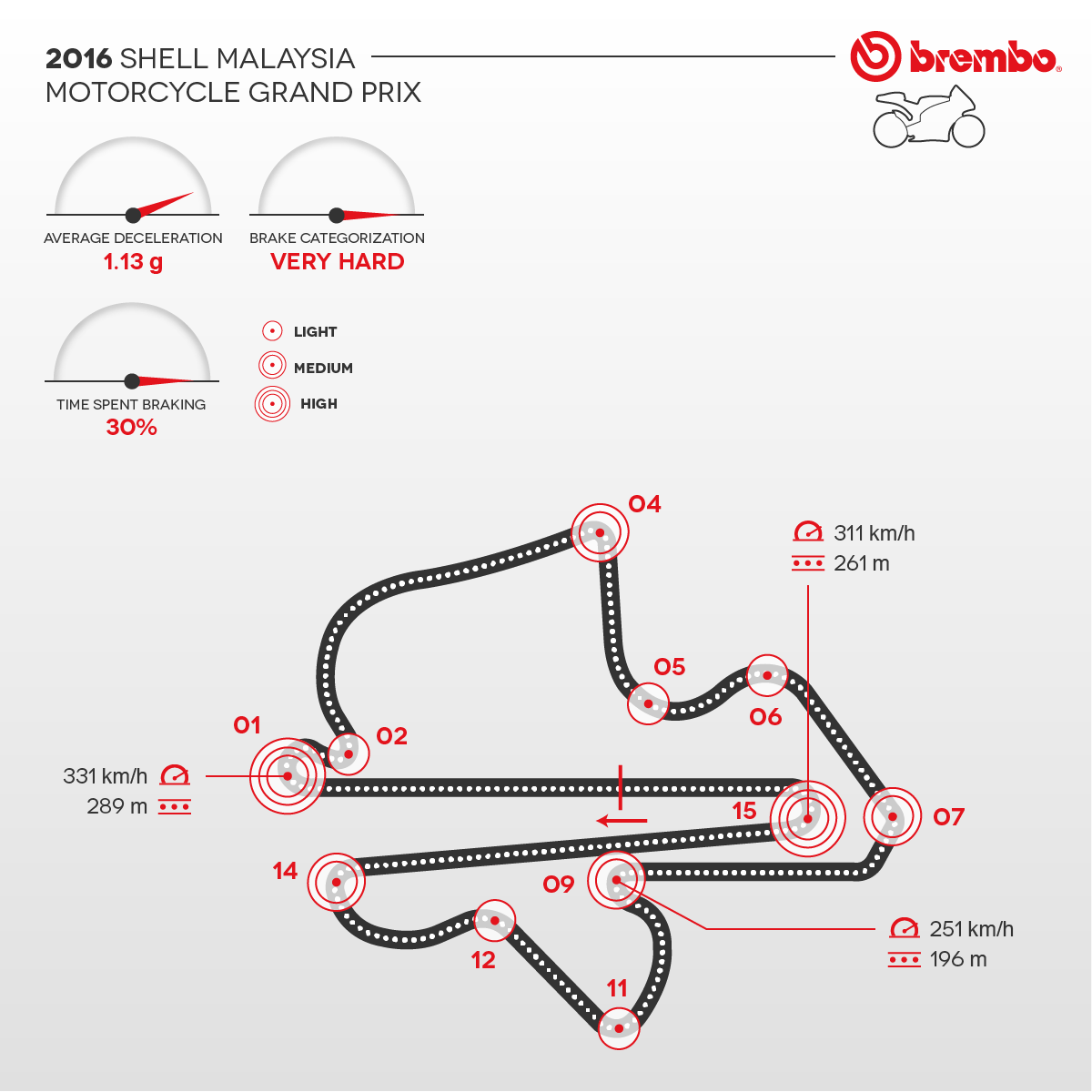 Motogp 2016 The Malaysia Gp According To Brembo Official Moto G Circuit Diagram Detailed Representation Of With Curves Detail