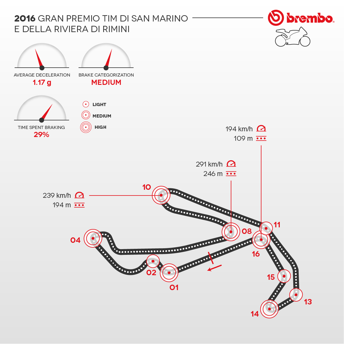 Detailed representation of the 2016 San Marino e Riviera di Rimini circuit with curves detail Brembo
