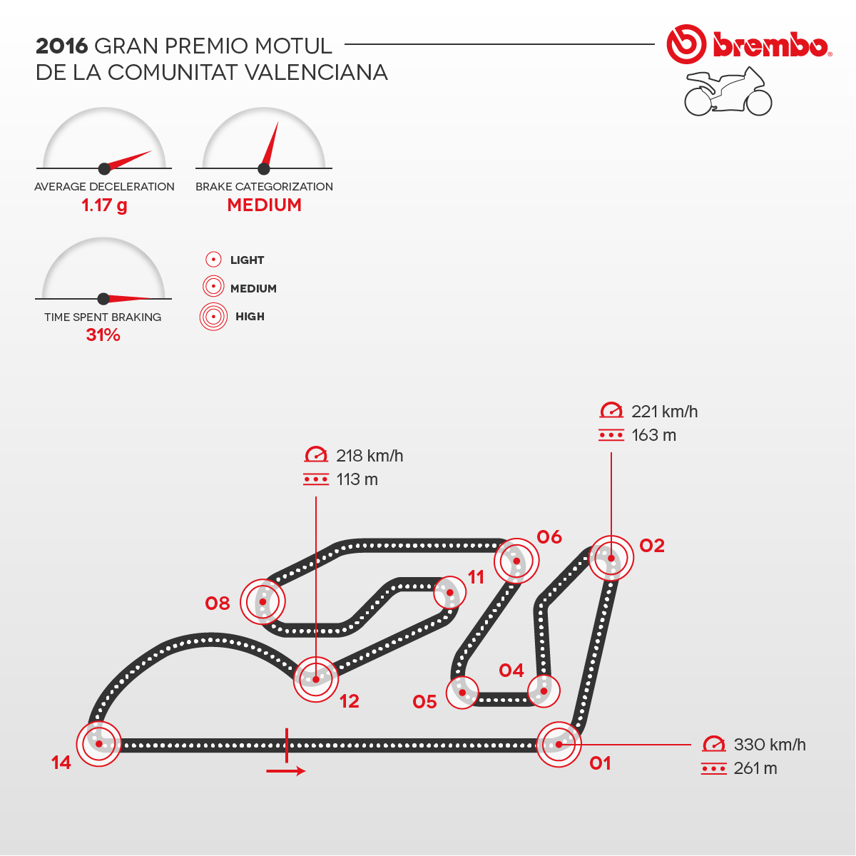 Detailed representation of the 2016 Valencian Community circuit with curves detail Brembo